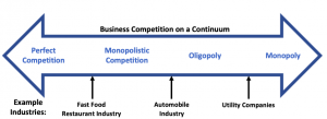 This image represents the different forms of competition and how different industries typically fall in between two different market structures.