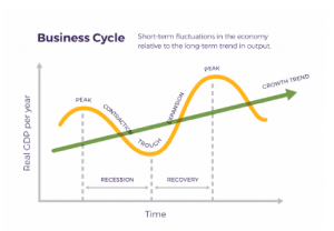 The graph illustrates the cycle businesses and the economy go through. Typically an economy will go through peaks, recessions, and recoveries; however, the overall growth trend over a long period of time is expected to gradually rise.