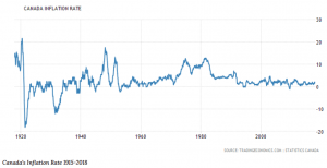 This line graph illustrates the change in the Canadian inflation rate dating back to 1928.
