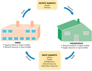This diagram illustrates the cyclical nature of input and output markets. Firms supply products through output markets, such as goods and services, which are demanded by households. These households supply resources for input markets such as labour, capital, entrepreneurs, natural resources, and information resources. These input markets supply firms in order to meet their demand for inputs to help their production.