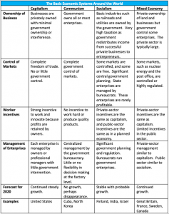 This table shows the key differences between the major economic systems around the world including capitalism, communism, socialism, and a mixed economy.